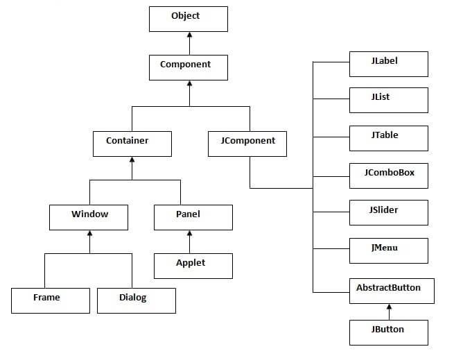 Phân cấp các lớp Java Swing