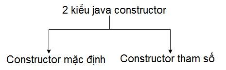 các kiểu constructor trong java