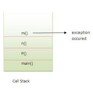 truyền ngoại lệ cho caller trong java