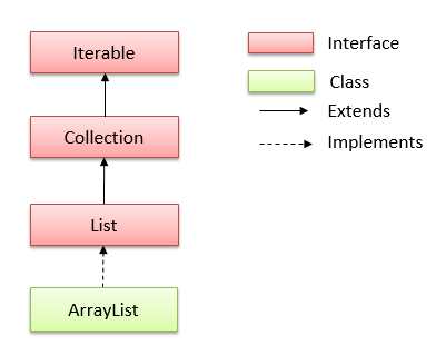 Hierarchy của lớp ArrayList trong java