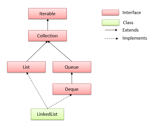 Hierarchy của lớp LinkedList trong java