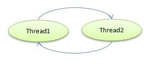 deadlock trong java