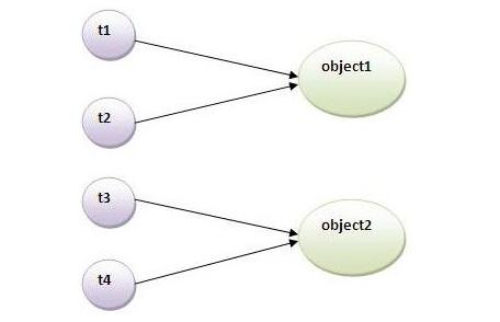 phương thức đồng bộ static trong java