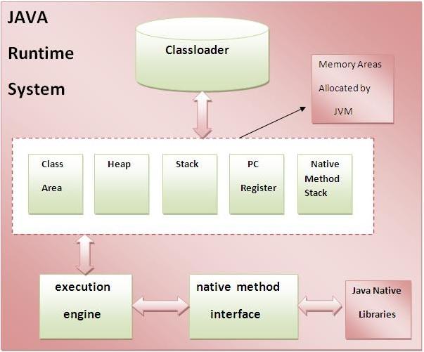 Sự khác nhau giữa JDK, JRE và JVM - học Java miễn phí hay