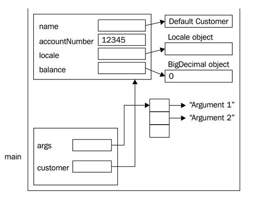 Vi dụ stack và heap trong java 1