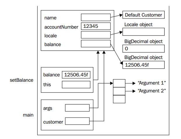 Vi dụ stack và heap trong java 2