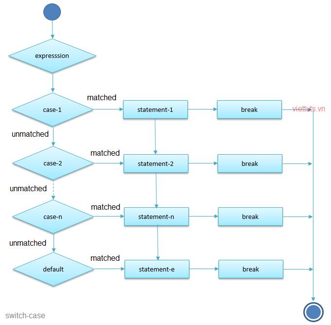 Mệnh đề switch trong C
