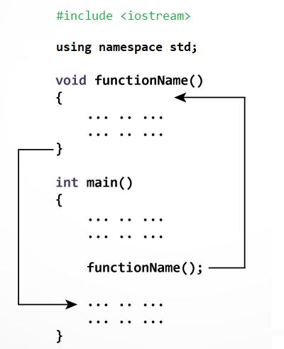 Hàm trong C++