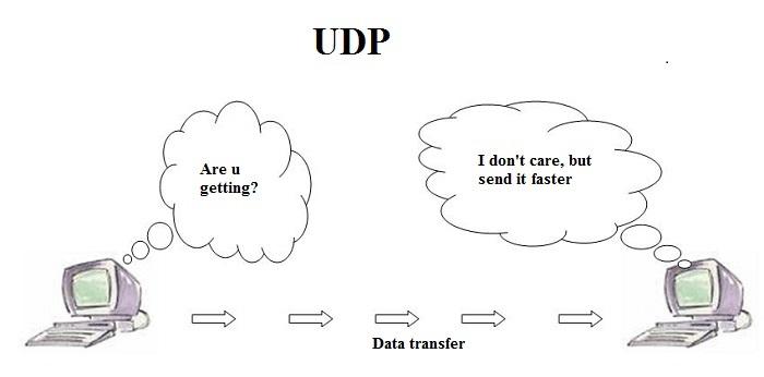 UDP là gì?