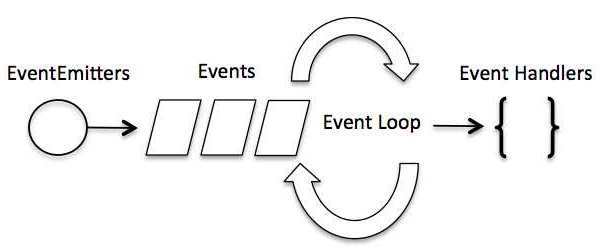 Event Loop trong Node.js