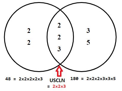 Python - Tìm ước số chung lớn nhất và bội số chung nhỏ nhất của 2 số nguyên dương