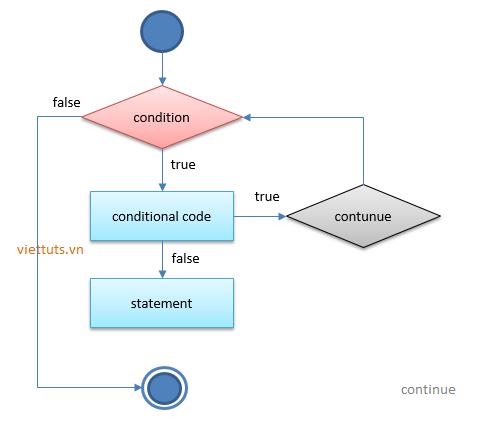Lệnh continue trong Python - Học lập trình Python - Viettuts
