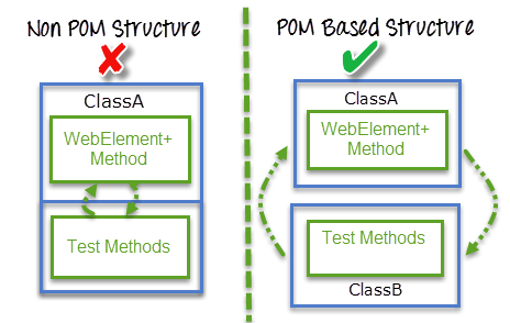 Page Object Model (POM) trong Selenium