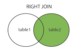 RIGHT JOIN trong SQL
